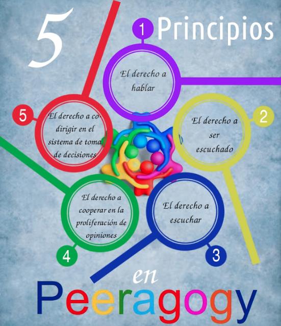 Principios de la pedagogía de pares Representación gráfica: Fabrizio Terzi