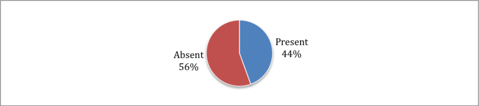 Gráfico 3.44 % de los encuestados dice tener una cuenta de Twitter.