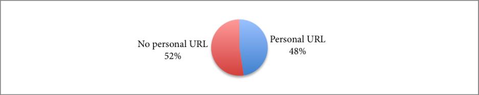 Gráfica 4. 48% de los encuestados afirma tener una URL personal.