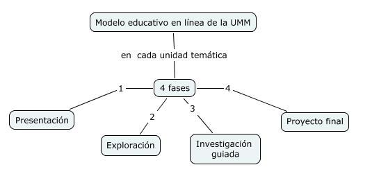 Fases del Modelo Educativo de Educación en línea de la UMM