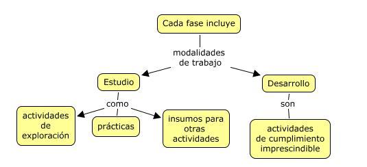 Modalidades de trabajo transversales, contenidas en cada fase del modelo.