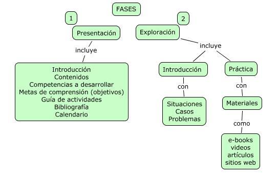 Elementos de la Fase 1. Presentación  y de la Fase 2. Exploración