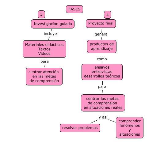 Elementos de las Fases 3 y 4 del modelo instruccional de la UMM