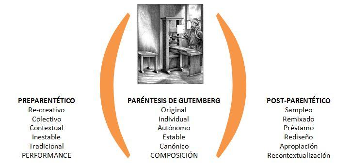 parentesis-gutemberg